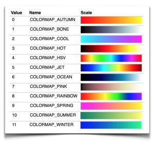 Colormap Names and Values