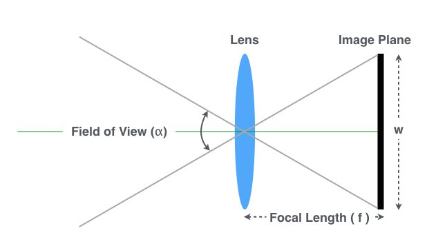 Relationship between Focal Length, Field of View and Sensor Size