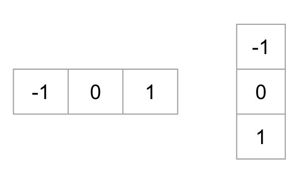 Gradient Kernels matrices to filter the image before calculating the horizontal and vertical gradients.