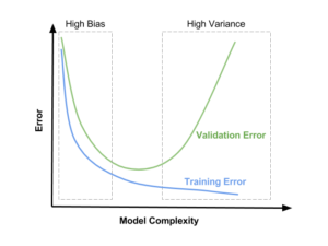 Bias Variance Tradeoff In Machine Learning