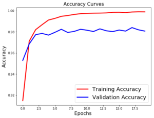 accuracy curves without regularization mlp mnist