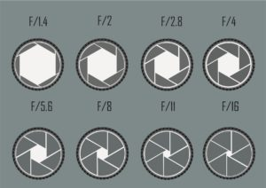 Aperture Size and f-stop