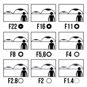 Depth of Field and Aperture Size