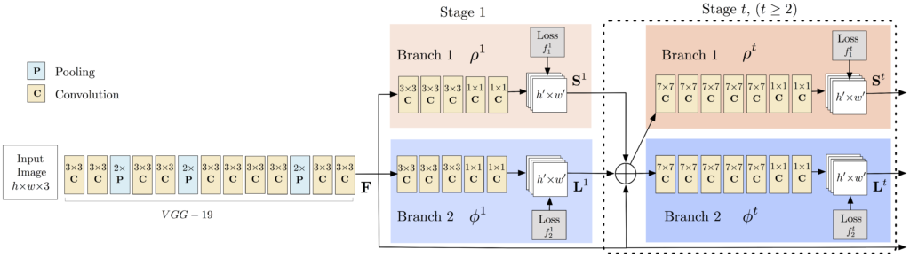 Image showing the architecure of the Multi Person Pose Estimation model.