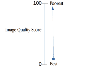 quality score scaling