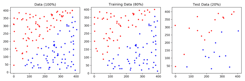 Linearly separable data