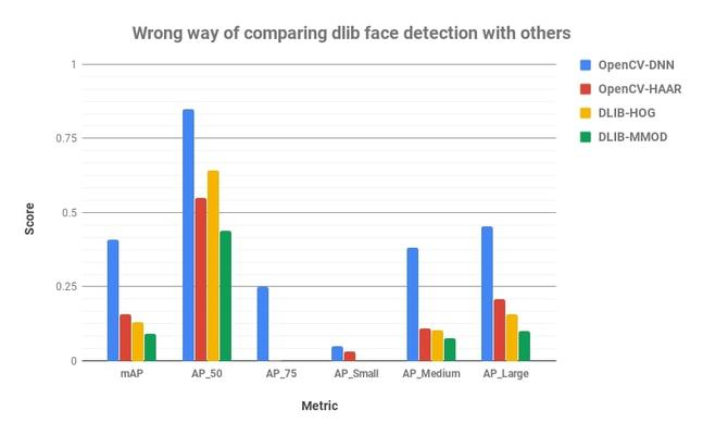 wrong way to compare dlib face detection with others