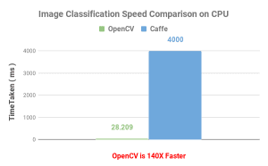Image Classification-Speed Comparison on CPU