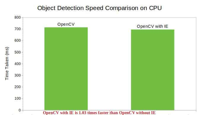 Object Detection Speed Comparison