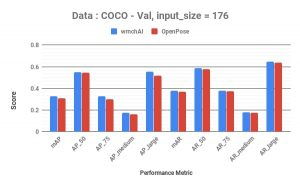 comparison on validation data for input size of 176