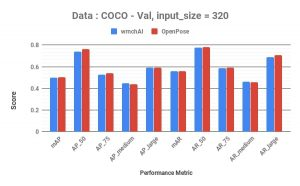 comparison on validation data for input size of 320