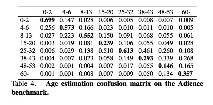 The confusion matrix for the age prediction model from the paper.