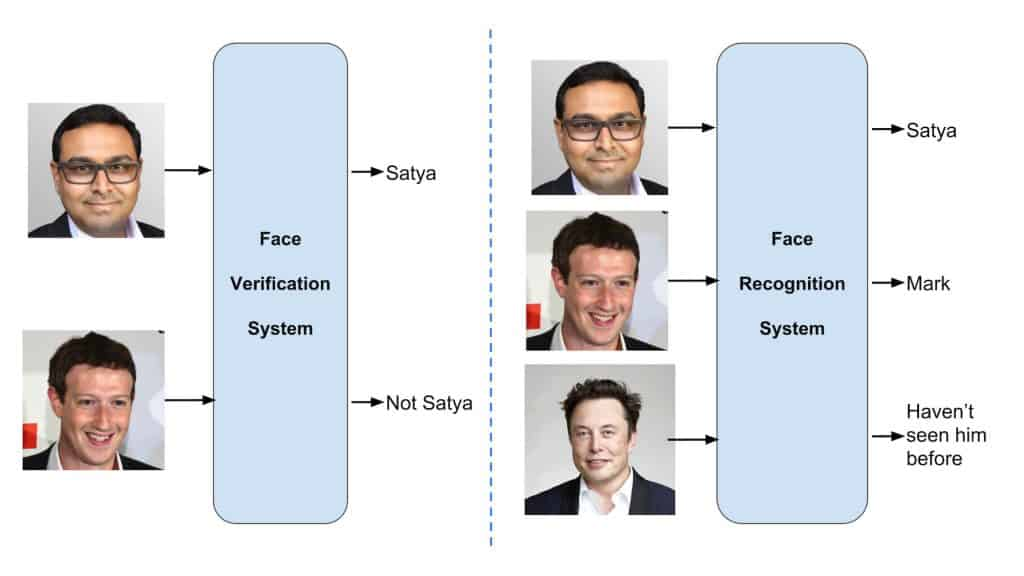 comparison of Face Verification and Face Recognition