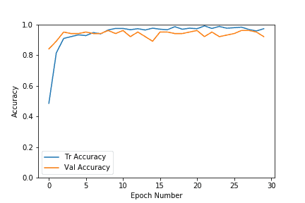 Accuracy curve for training and validation