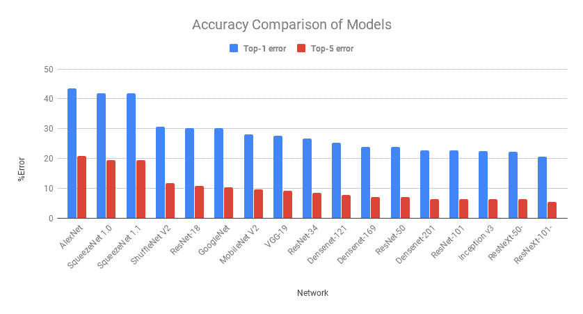 Accuracy Comparison of Models