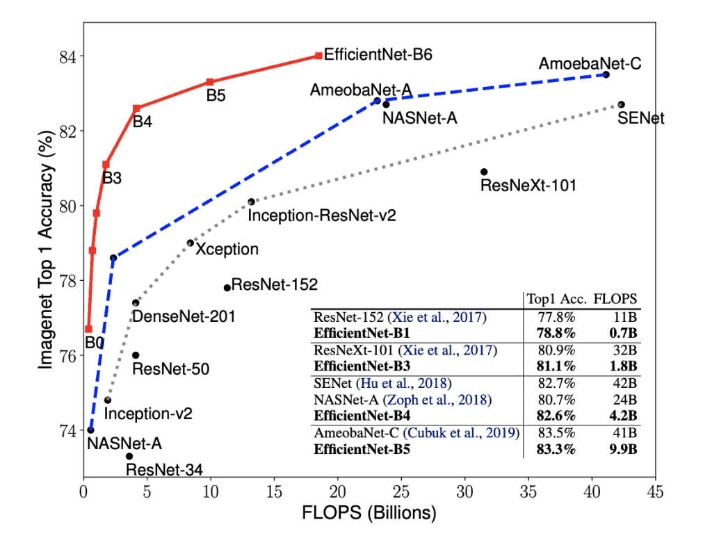EfficientNet performance compared to other CNN architectures.