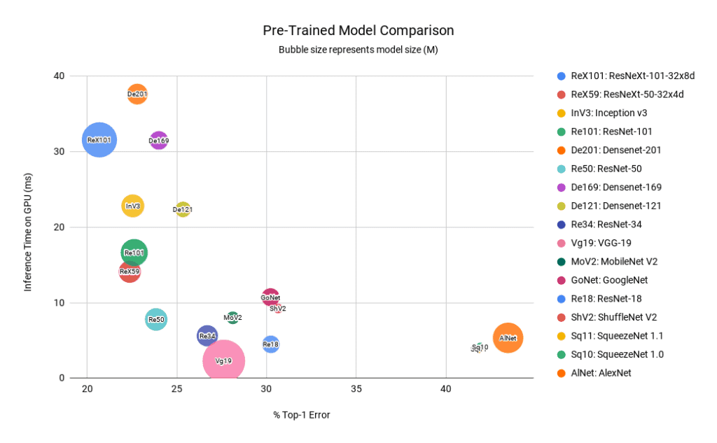 Comparison of all models using accuracy speed and model size