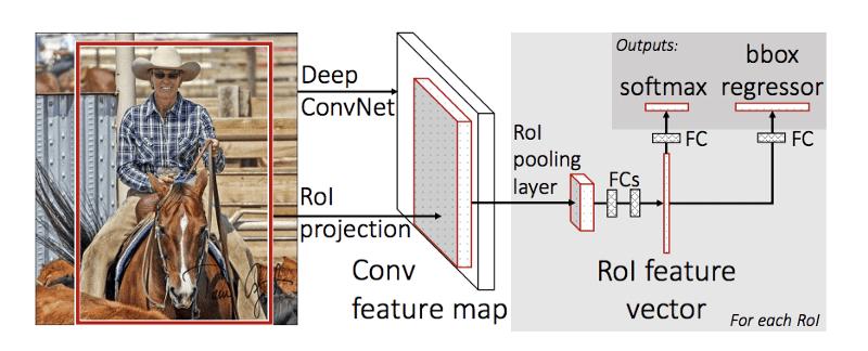 Fast RCNN architecture