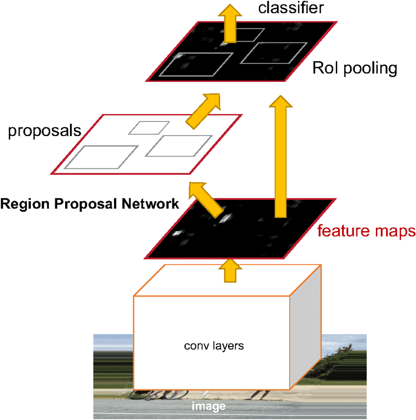 Faster RCNN architecture