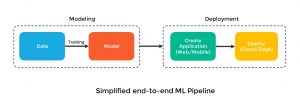 simple end-to-end ML pipeline