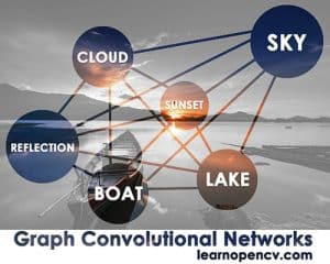 graph convolutional networks model relations in data