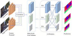 aanet architecture