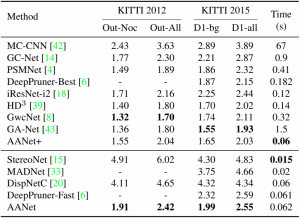 results on kitti