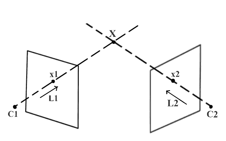 Triangulation of single 3D point in two view geometry.