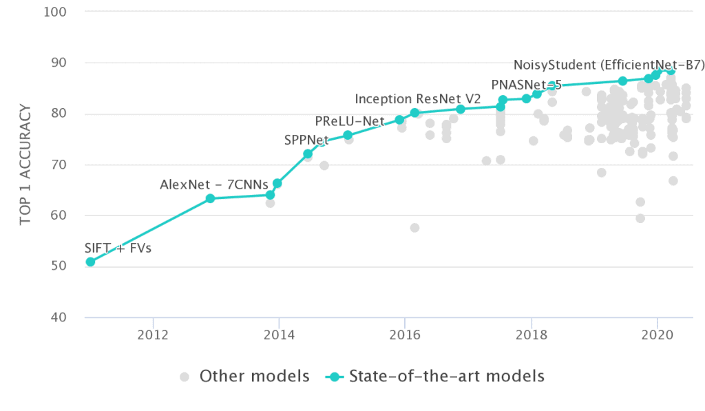 State-of-the-art chart on ImageNet