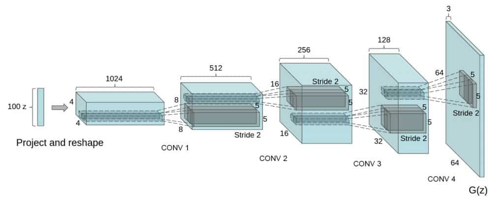 Image of the Generator of DCGAN with fractionally-strided convolutional layers.