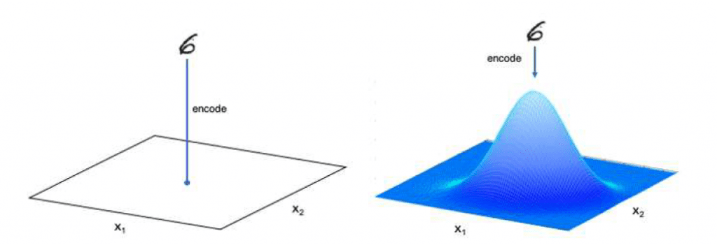Comparative image showing the digit 6 encoded in two different ways – left image is of digit being mapped to a single point (traditional autoencoder). And, on the right it is mapped to a Gaussian distribution.