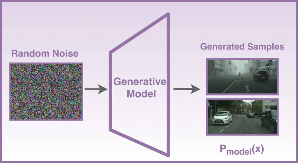 The image showing the steps to generate realistic samples. Note that the noise adds randomness to the model, so the images generated are diverse.