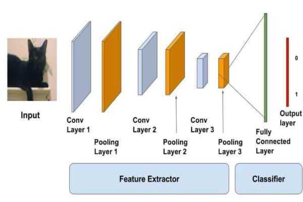 The image visualizing the architecture of Deep Neural Network - Input, multi layers of feature extraction and the final fully-connected layer, giving the output.