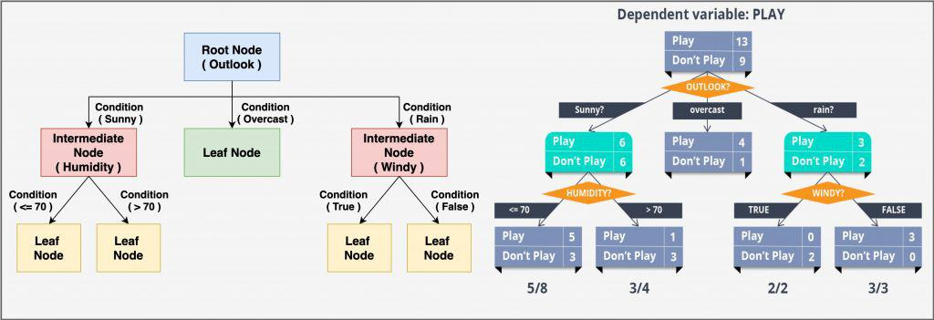 The working of a decision tree - Split the data into smaller groups, based on certain data attributes, until they reach an end where the data can be termed a label. The architecture is that of a root node, an intermediate or decision node, and a leaf node.