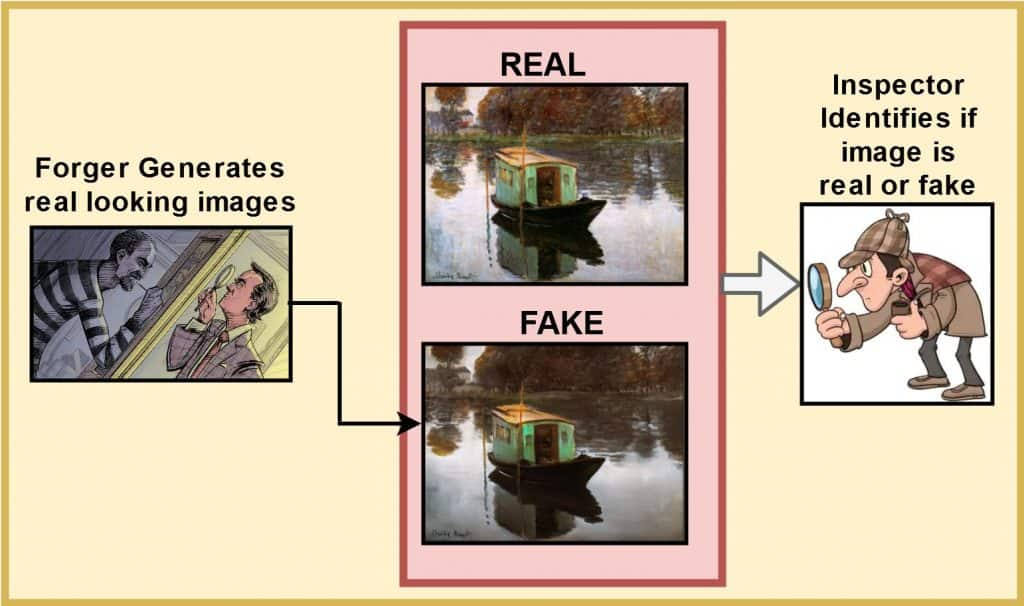 Image showing the concept of GAN through art forger and an art inspector.