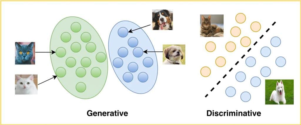 Image featuring the Generative and Discriminative Models