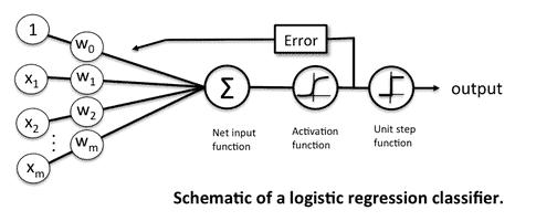 The architecture of the Logistic Regression algorithm.