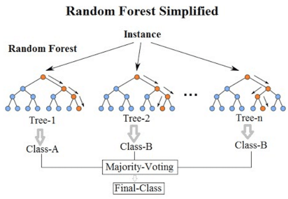 The architecture of a Random Forest classifier - Combine multiple Decision Trees, so that weak classifiers  can come together to  give you a more robust classifier.