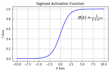 A graph showing the Sigmoid, also called Logistic Activation Function. A real-valued number is squashed into a range between 0 and 1, large negative numbers are converted to 0 and large positive numbers to 1.