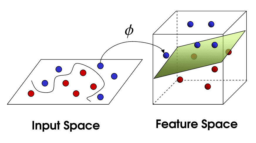 The Kernel Trick technique maps nonlinear separable data into higher dimensional space, making the data linearly separable. Using this new dimensional space, SVM can be easily implemented.