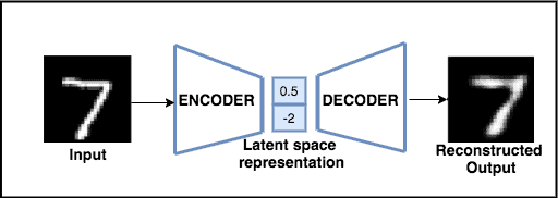 Image showing the working of a traditional Autoencoder - original image is recreated using generalized nonlinear compression with the help of an activation function.