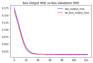 graph of Bounding box output mse during training