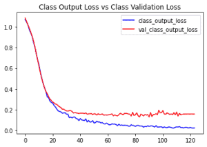 graph of Classification output loss during training