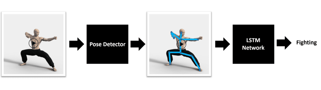 Image visualizing the steps when using Pose detector with LSTM.