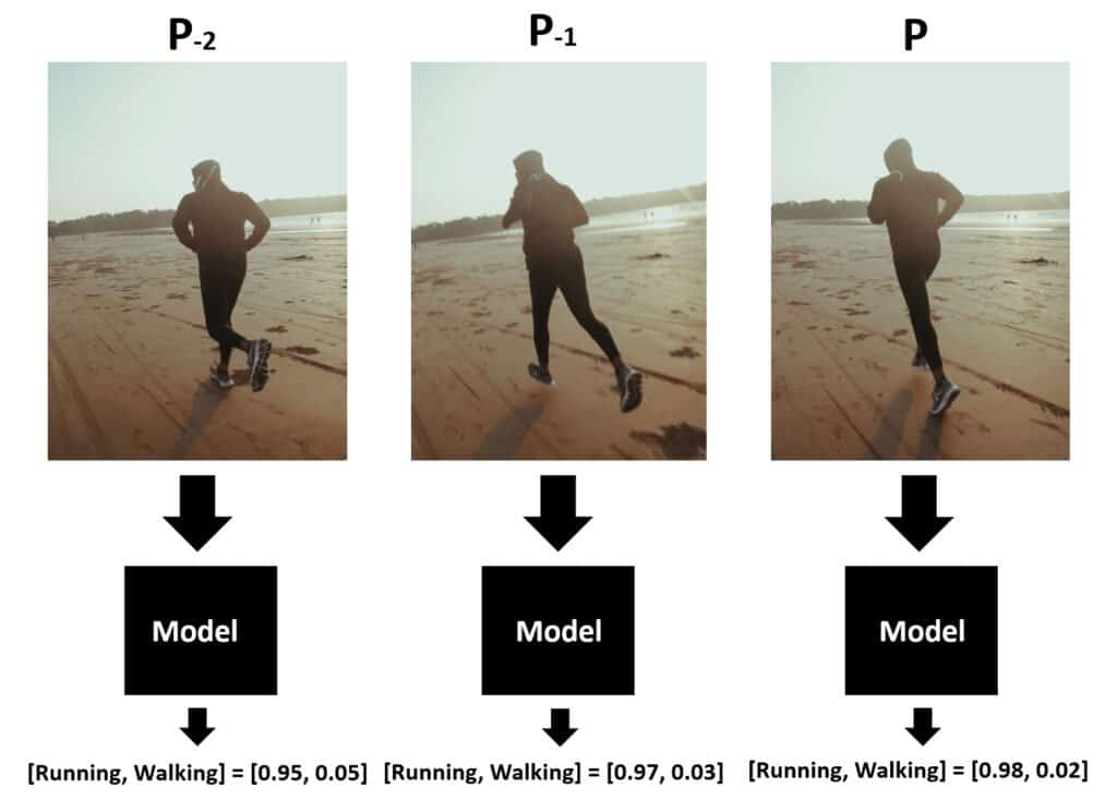 Image showing the prediction scores on the sequence of frames from a video of a person running.