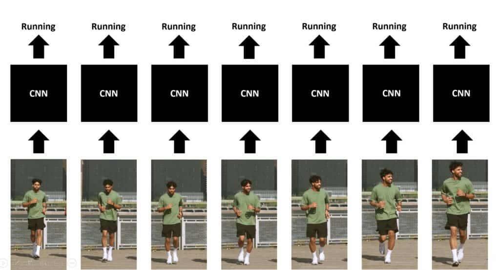 Image visualizing the concept of Single-Frame CNN Architecture.