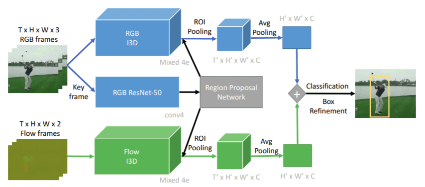 Image showing the architecture of the Spatio-Temporal Detection Model.