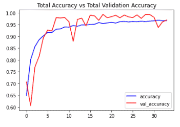 Graph comparing the Total Accuracy with Total Validation Accuracy.