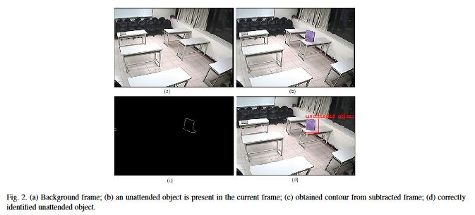 Series of frames from input video - (a) is the background frame, (b) frame with unattended object. (c) and (d) are frames with the unattended object identified and marked.