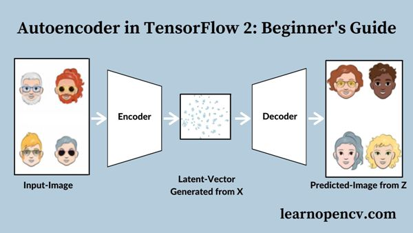 Autoencoder in Tensorflow 2.4. This post is a beginner's guide to learn the theory and working of Autoencoder.an